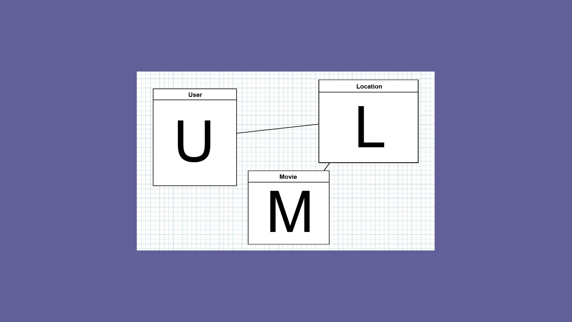 Documentando aplicação com UML usando três tipos de diagramas